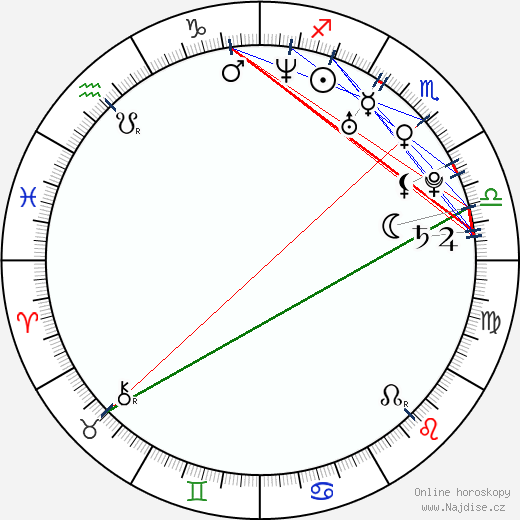 Libor Bouček wikipedie wiki 2019, 2020 horoskop