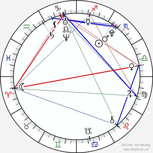 Libor Kovář wikipedie wiki 2019, 2020 horoskop