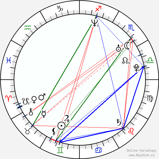 Libor Šula wikipedie wiki 2019, 2020 horoskop