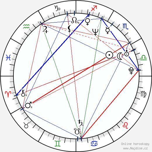 Libor Zábranský wikipedie wiki 2018, 2019 horoskop