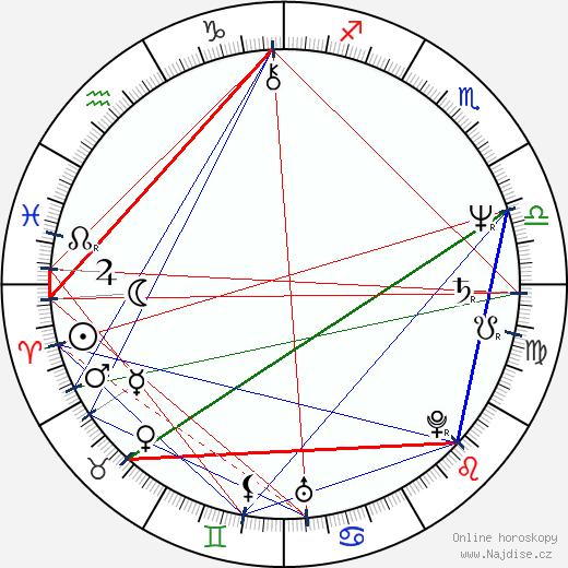 Libor Žídek wikipedie wiki 2019, 2020 horoskop