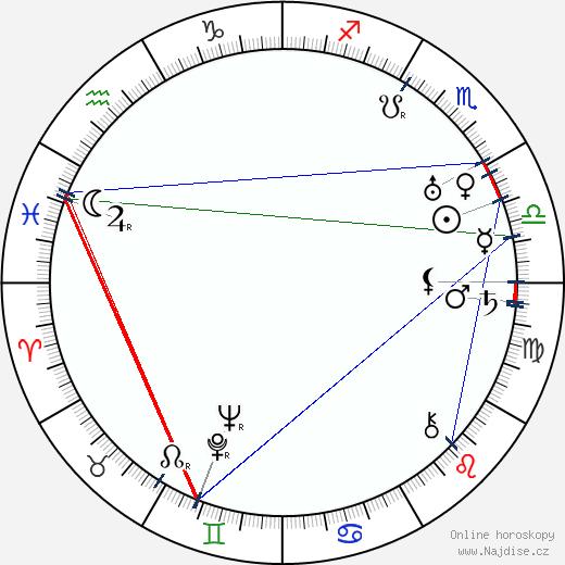 Libuše Bokrová wikipedie wiki 2018, 2019 horoskop