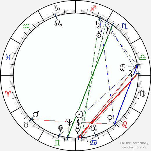 Libuše Freslová wikipedie wiki 2020, 2021 horoskop