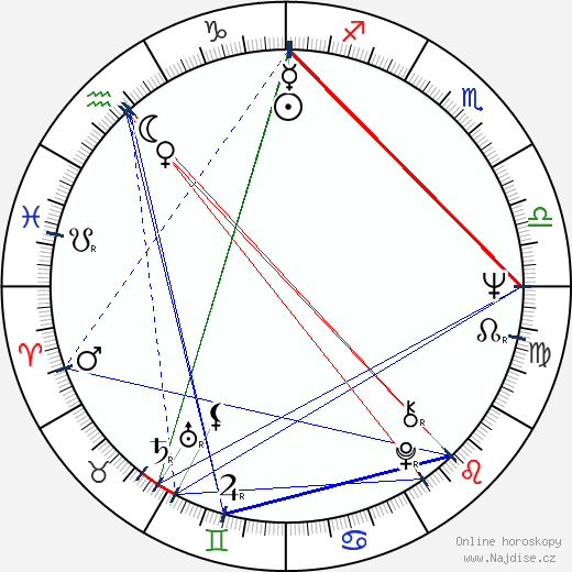 Libuše Geprtová wikipedie wiki 2018, 2019 horoskop
