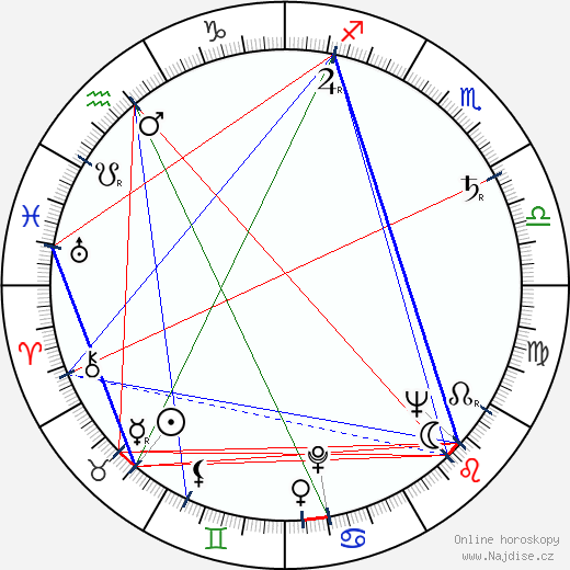 Libuše Havelková wikipedie wiki 2018, 2019 horoskop