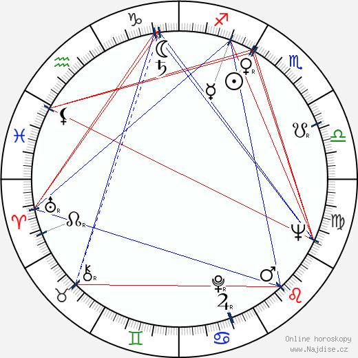 Libuše Matějová wikipedie wiki 2020, 2021 horoskop