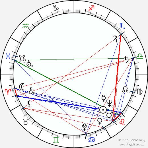 Libuše Pospíšilová wikipedie wiki 2019, 2020 horoskop
