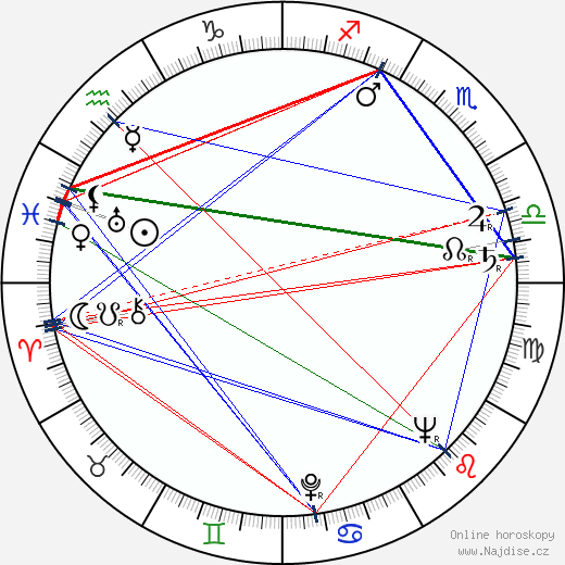 Libuše Řídelová wikipedie wiki 2018, 2019 horoskop