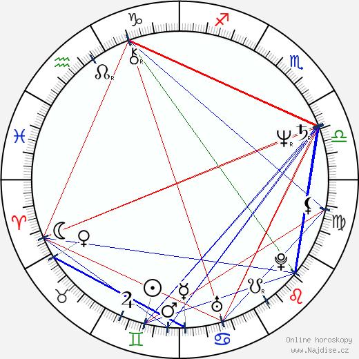 Libuše Šafránková wikipedie wiki 2019, 2020 horoskop