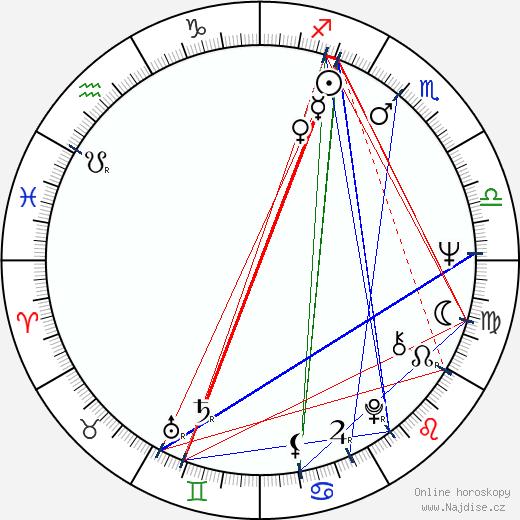 Libuše Štědrá wikipedie wiki 2020, 2021 horoskop