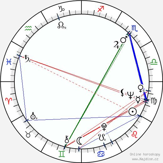 Libuše Švormová wikipedie wiki 2020, 2021 horoskop