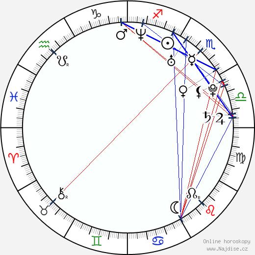 Libuše Vojtková wikipedie wiki 2020, 2021 horoskop