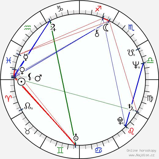 Libuše Zátková wikipedie wiki 2018, 2019 horoskop