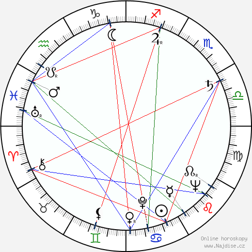 Libuše Zemková wikipedie wiki 2020, 2021 horoskop