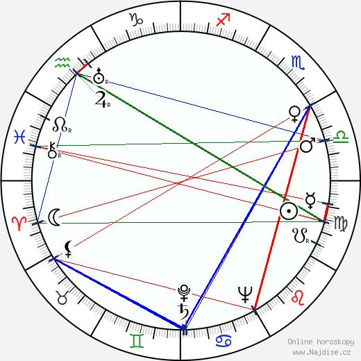 Lída Baarová wikipedie wiki 2020, 2021 horoskop
