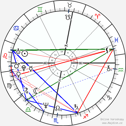 Lida Baday wikipedie wiki 2019, 2020 horoskop