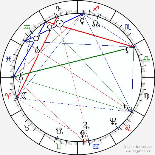 Lída Borovcová-Marečková wikipedie wiki 2020, 2021 horoskop