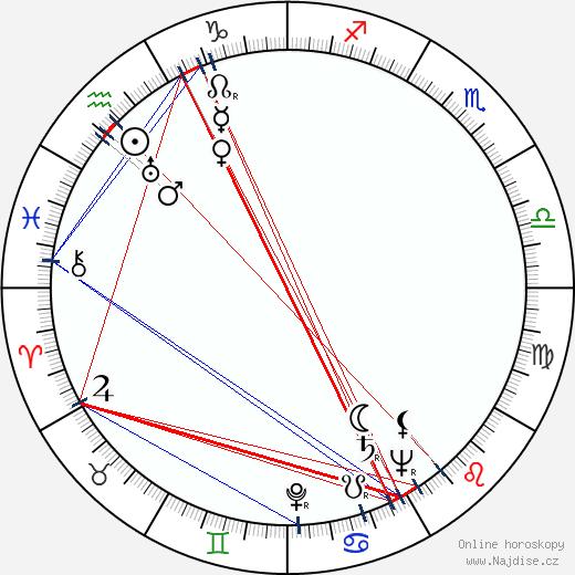Lída Chválová wikipedie wiki 2020, 2021 horoskop
