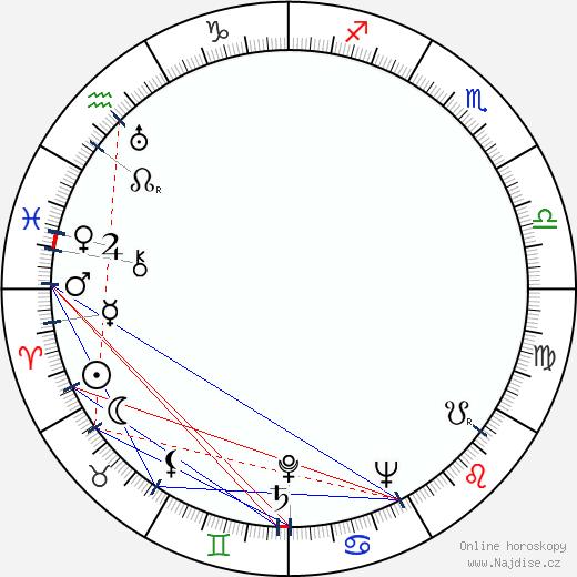 Lída Matoušková wikipedie wiki 2020, 2021 horoskop