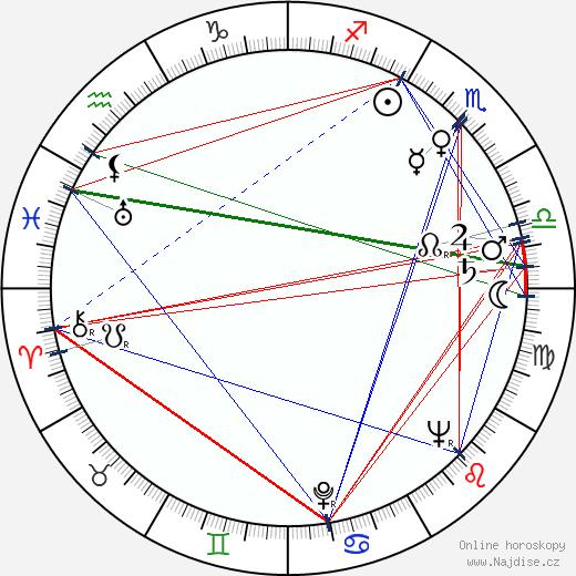 Lída Plachá wikipedie wiki 2019, 2020 horoskop