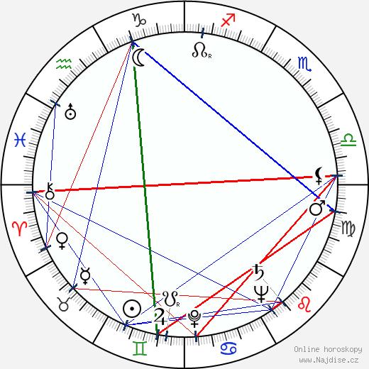 Lída Vostrčilová wikipedie wiki 2018, 2019 horoskop