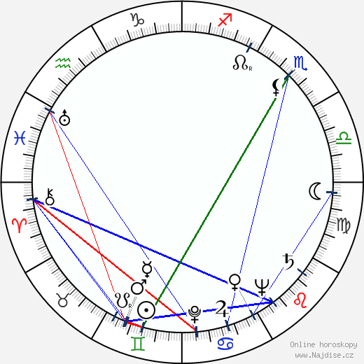 Lída Želenská wikipedie wiki 2017, 2018 horoskop