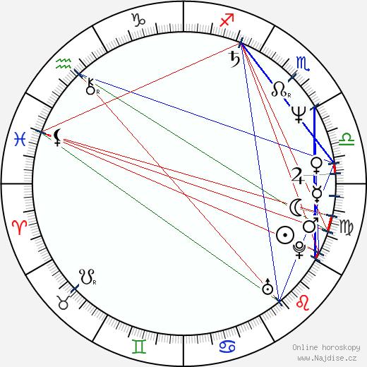 Lidia Bogacz wikipedie wiki 2020, 2021 horoskop
