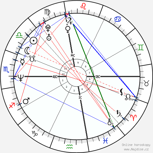 Liev Schreiber wikipedie wiki 2019, 2020 horoskop