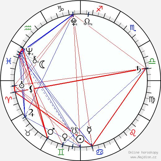 Lil Bub wikipedie wiki 2019, 2020 horoskop