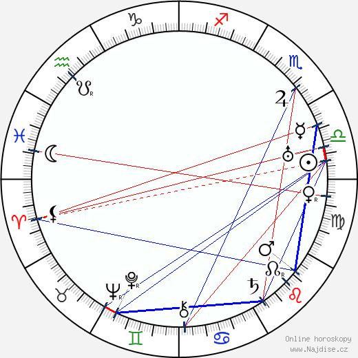 Lil Dagover wikipedie wiki 2019, 2020 horoskop