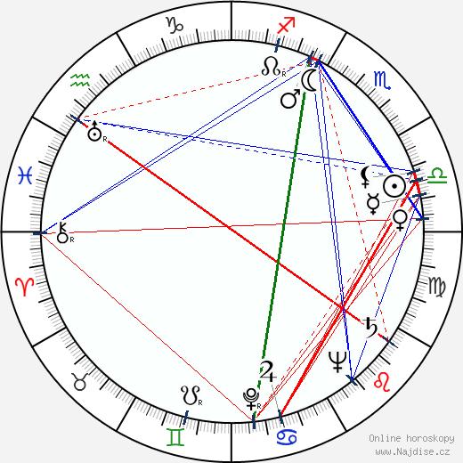 Lila Kedrova wikipedie wiki 2019, 2020 horoskop