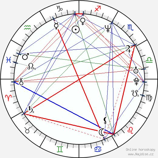 Lili Haydn wikipedie wiki 2019, 2020 horoskop