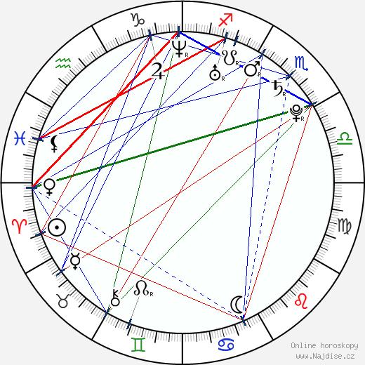 Lili Mirojnick wikipedie wiki 2020, 2021 horoskop