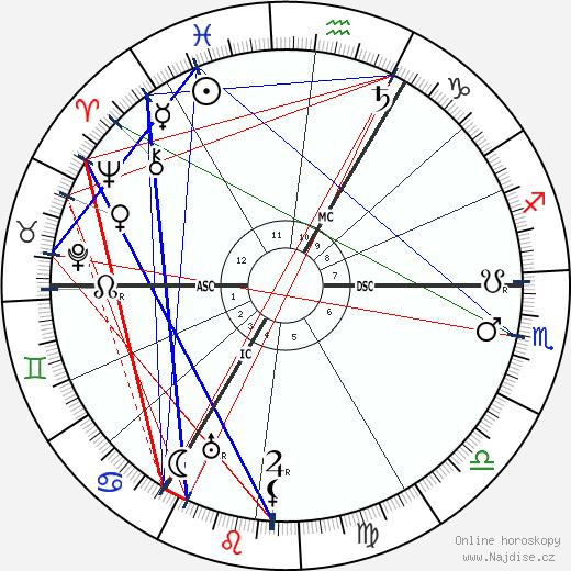Lilian Braithwaite wikipedie wiki 2018, 2019 horoskop