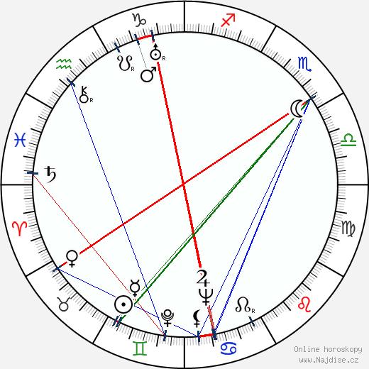 Lilian Ellis wikipedie wiki 2019, 2020 horoskop