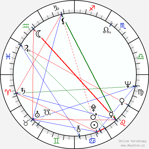 Liliana Malkina wikipedie wiki 2019, 2020 horoskop
