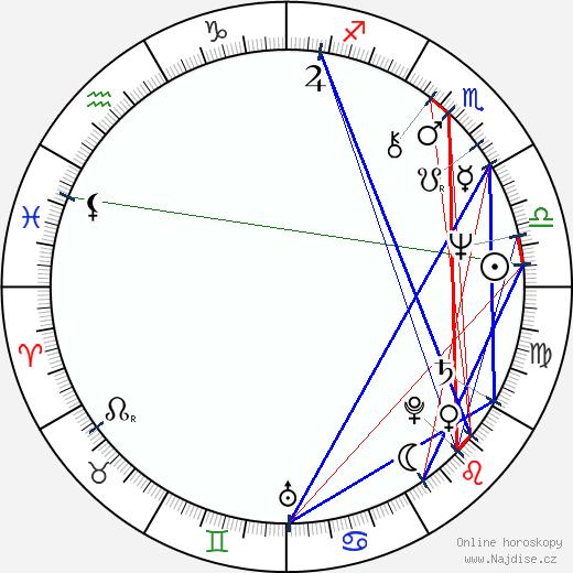Lilka Ročáková wikipedie wiki 2018, 2019 horoskop