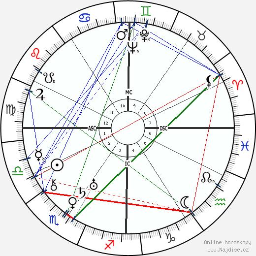 Lillian Gish wikipedie wiki 2020, 2021 horoskop