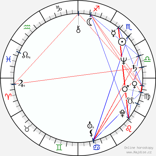 Lily Jacobs wikipedie wiki 2019, 2020 horoskop