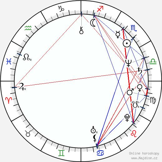 Lily Jacobs wikipedie wiki 2018, 2019 horoskop