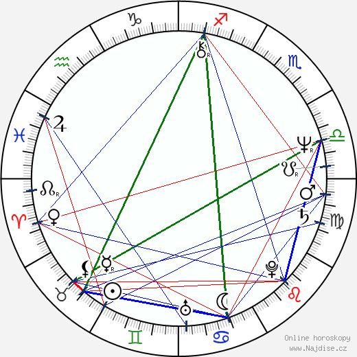 Lily Li wikipedie wiki 2017, 2018 horoskop