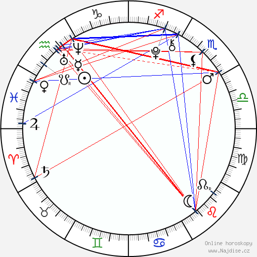 Lily Mo Sheen wikipedie wiki 2017, 2018 horoskop