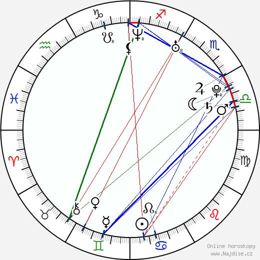 Lily Rabe wikipedie wiki 2018, 2019 horoskop