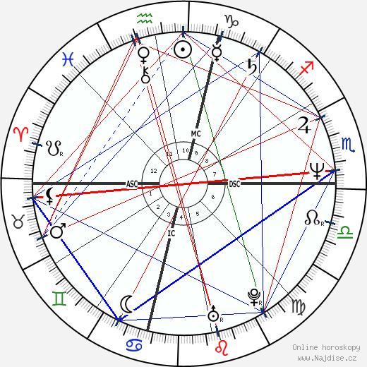 Linda Blair wikipedie wiki 2019, 2020 horoskop