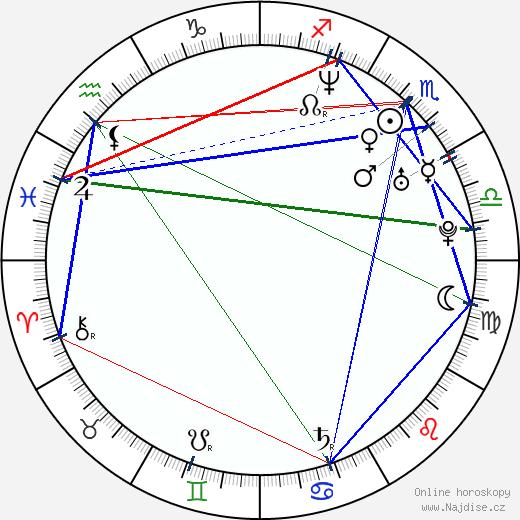 Linda Dřevikovská wikipedie wiki 2018, 2019 horoskop
