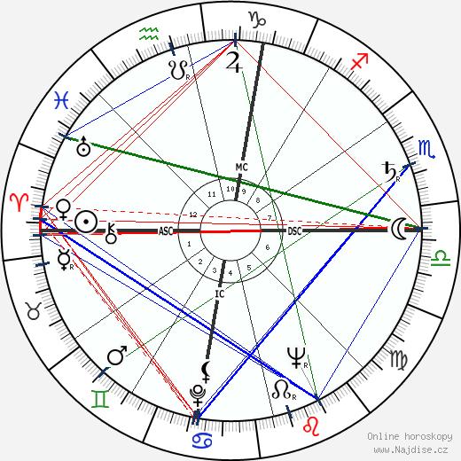 Linda Goodman wikipedie wiki 2018, 2019 horoskop
