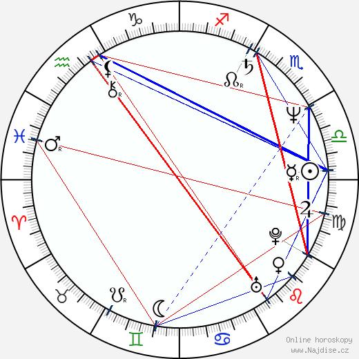 Linda Hamilton wikipedie wiki 2018, 2019 horoskop