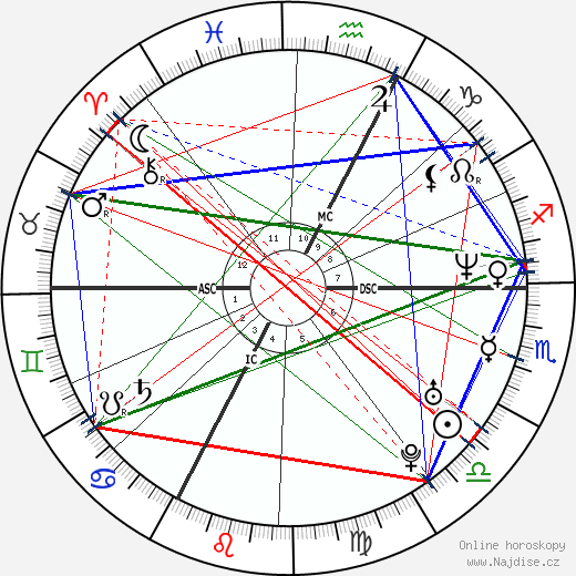 Linda Hardy wikipedie wiki 2018, 2019 horoskop