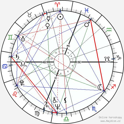 Linda Hunt wikipedie wiki 2017, 2018 horoskop