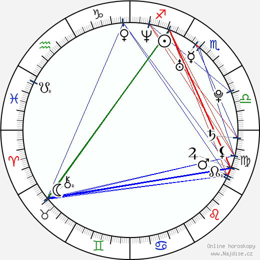 Linda Kallistová Jablonská wikipedie wiki 2017, 2018 horoskop